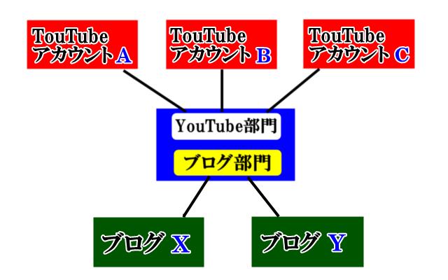 YouTubeアカウントに関連付けたアドセンスとブログに貼りつけた広告の相関性