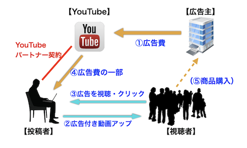 YouTubeアドセンスで広告収入が得られる仕組みと収益が発生する理由