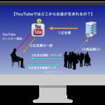 YouTubeの埋め込み動画をカスタマイズするHTMLと注意点について
